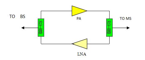 干线放大器是对讲机室内分布系统中作为网络分配电平跌落后重新